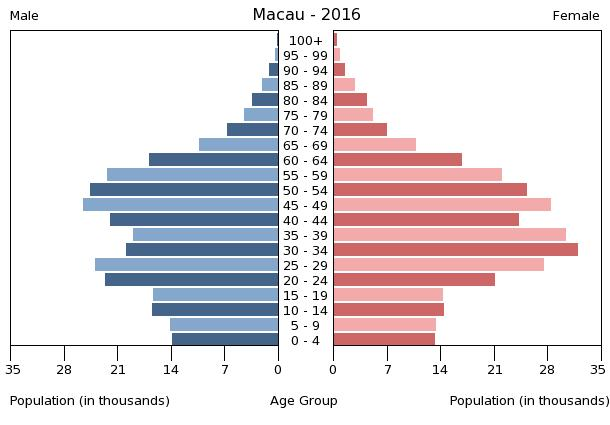 Population pyramid of Macau 2016
