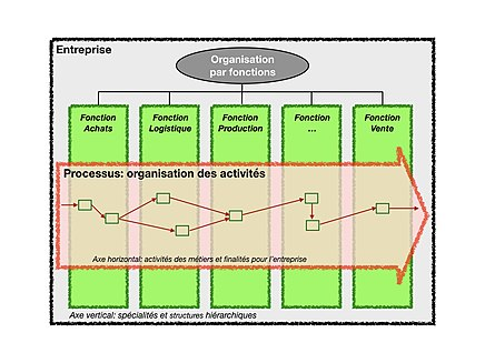 Processus D Affaires Wikipedia