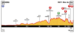 Profile stage 3 Tour de France 2015.png