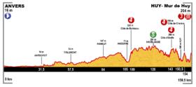 Image illustrative de l'article 3e étape du Tour de France 2015