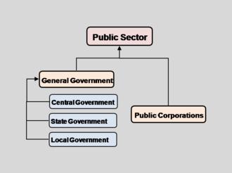 Public finance - Figure 2: Public Sector(IMF Government Finance Statistics Manual 2001(Washington, 2001) pp.15