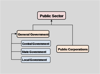 English: Structure of the Public Sector