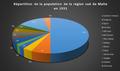 Répartition de la population de la région sud de Malte en 1931.png