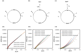 Reaction progress kinetic analysis - Reaction progress kinetic analysis can distinguish a) uninhibited catalysis b) irreversible catalyst death, and c) product inhibition by a series of same-excess experiments. Lack of overlay between rate vs. substrate concentration for multiple trials of the same reaction with the same-excess but different initial concentrations is indicative of product inhibition or catalyst death. The two may be distinguished where overlay of same-excess experiments with added product is indicative of product inhibition, where lack of overlay is indicative of an alternative form of catalyst death.