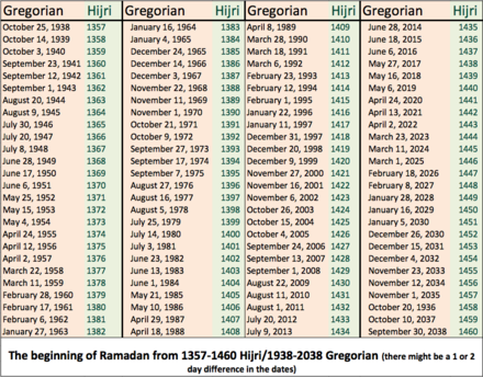 Ramadan beginning dates between Gregorian years 1938 and 2038. Ramadan100years1938-2037.png