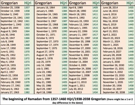 Calendrier Hegirien 1439.Ramadan Wikiwand