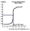Redox titration-Valoracion redox.png