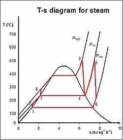 rankine cycle wikipedia Radial Turbine Diagram regenerative rankine cycle[edit]