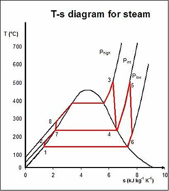 Rankine cycle - Regenerative Rankine cycle