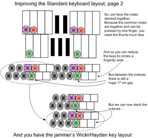 Wicki-Hayden note layout - Image: Relating Piano layout to Wicki Hayden page 2
