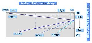 Precision glass moulding - Change in refractive index and Abbe number for different glass types and annealing rates