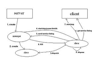 Software agent - service monitoring