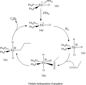 Hydrogenation - hydrogenation of propylene with Wilkinson's catalyst