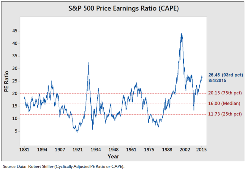 CAPE based on data from economist Robert Shiller's website, as of 8/4/2015. The 26.45 measure was 93rd percentile, meaning 93% of the time investors paid less for stocks overall relative to earnings. SP 500 Price Earnings Ratio (CAPE).png