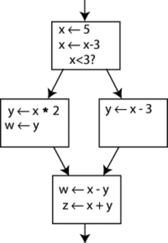Static single assignment form - An example control flow graph, before conversion to SSA