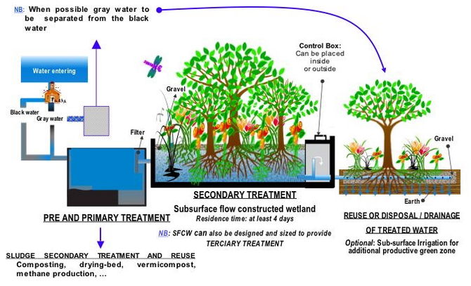 Sewage Treatment Learning Sewage Treatment Facts And Resources