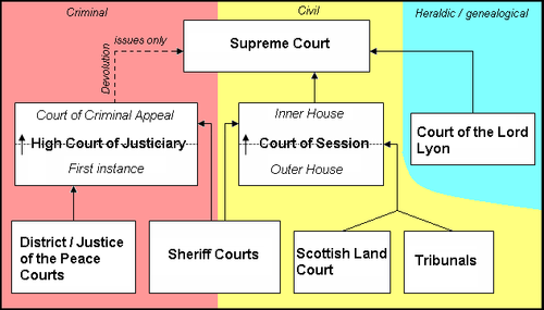 the issues with the judicial system in the united kingdom Differences between the law of judicial review in the united kingdom and its  required to address these issues  system that endures in the united kingdom.