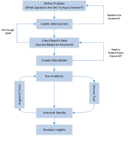 Social media analytics wikipedia social media analytics process sciox Images