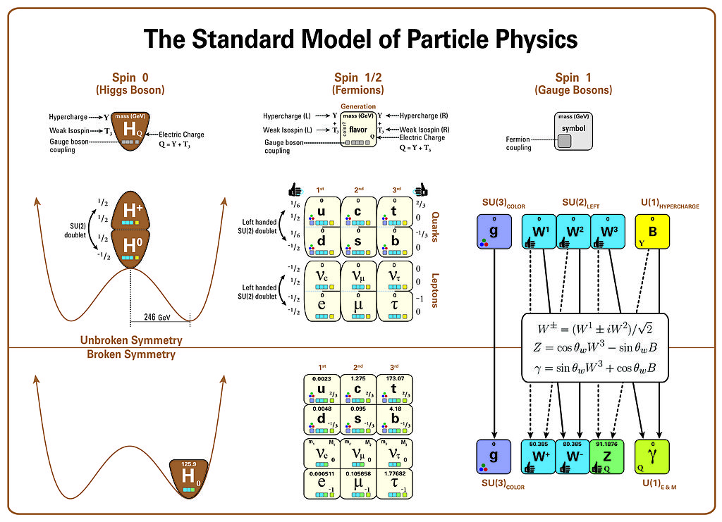 File Standard Model Of Particle Physics  Most Complete Diagram Jpg
