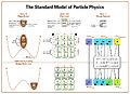 Standard Model Of Particle Physics, Most Complete Diagram.jpg