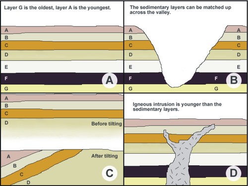 500px Steno%27s_Laws high school earth science relative ages of rocks wikibooks, open Sedimentary Rock Layers Diagram at gsmx.co