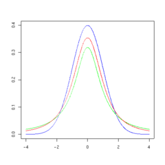 T distribution 2df.png