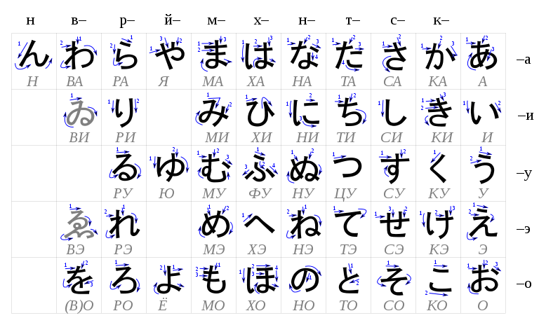 Table hiragana-ru.svg