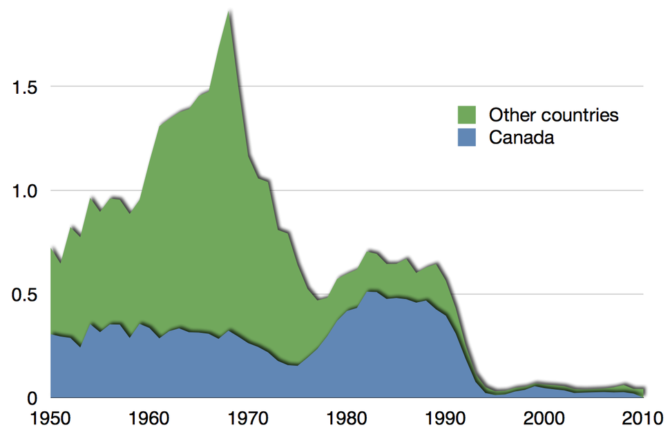 Time series for collapse of Atlantic northwest cod