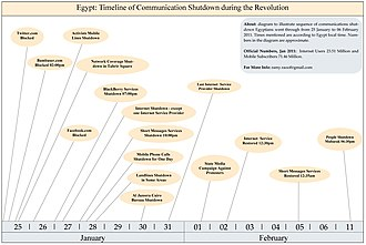 Domestic responses to the Egyptian revolution of 2011 - Timeline of Communication Shutdown during the 2011 Egyptian Revolution