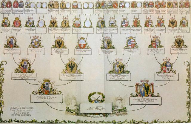 Генеалогическое древо Л.Н.Толстого