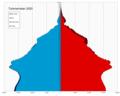 Turkmenistan single age population pyramid 2020.png