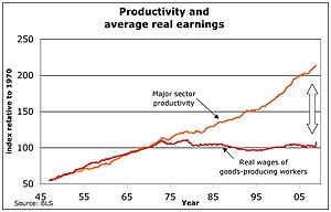 The Triple Revolution - U.S. productivity and average real earnings, 1947–2008