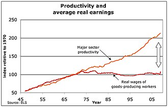 Workforce productivity - U.S. productivity and average real earnings, 1947–2008