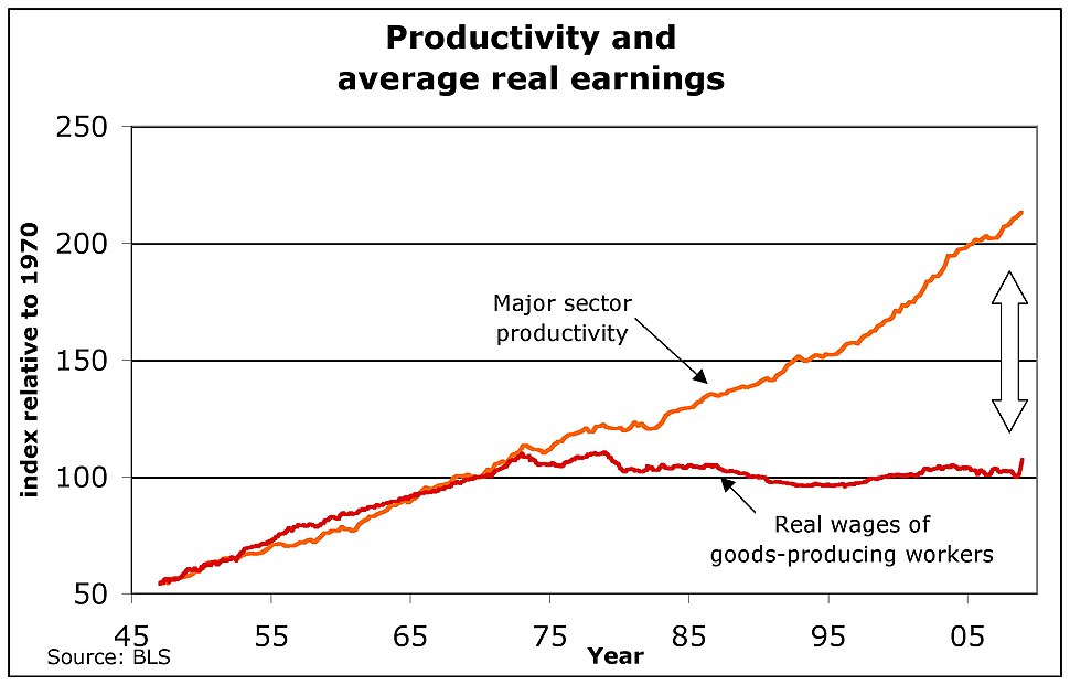 US productivity and real wages