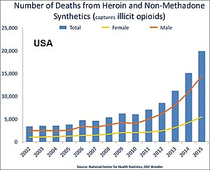Heroin-assisted treatment - Image: US timeline. Illicit opioid deaths
