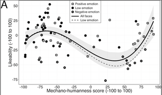 Uncanny valley hypothesis in the field of robotics and animation, stating that human replicas which appear almost, but not exactly, like real human beings elicit feelings of eeriness and revulsion