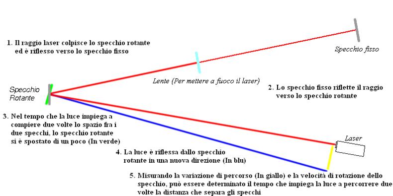L on foucault wikipedia - Lo specchio di beatrice wikipedia ...