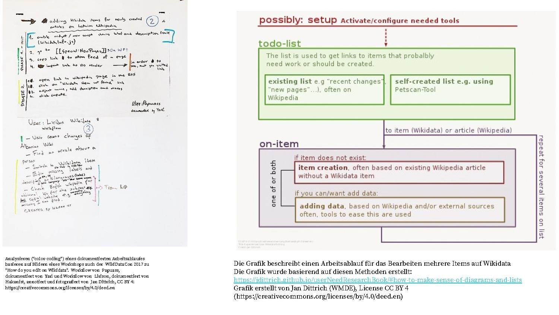 Datei:Vorlagen – aktuelle Arbeitsweisen und Probleme, Prsentation ...