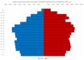Vukovar-Sirmium County Population Pyramid Census 2011 HRV.png