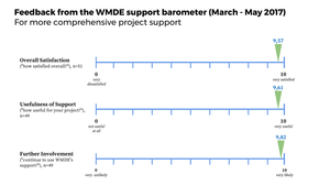 Support barometer feedback, project support
