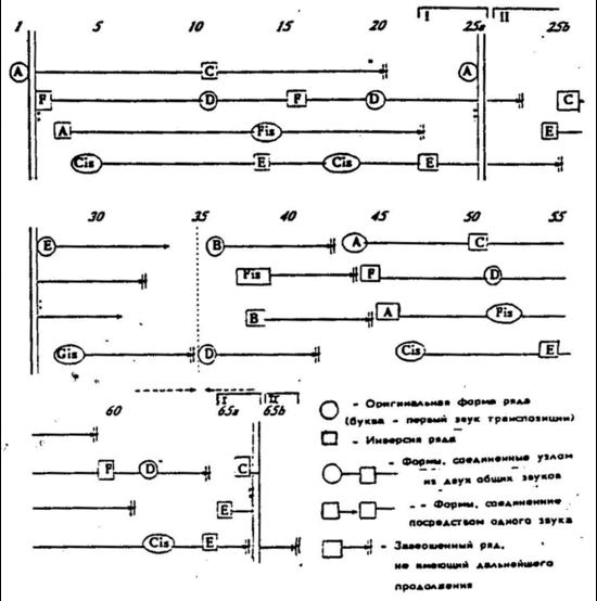 Webern Symphony Ex07b.png