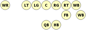 Wingback formation in American football