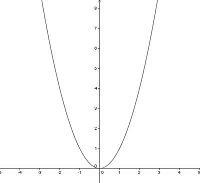 Parabol - Vikipedi