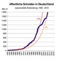 Öffentliche schulden 2010.png