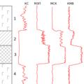 Комплекс каротажных диаграмм рудного разреза.png