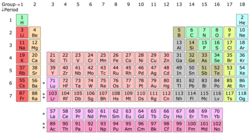 18 column periodic table, with Lu and Lr in group 3.png