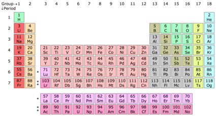 The periodic table of the elements each numbered column is a group