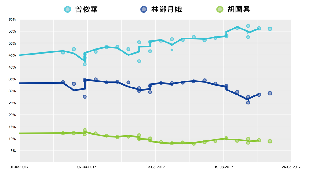 2017 CE election opinion polls postnom Chinese.png