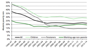 Poverty in the United Kingdom - Absolute poverty rates (After Housing Costs) in the UK, 1997-2014. Figures are for Great Britain until 2001–02 and for the whole of the UK (i.e. including Northern Ireland) from 2002–03 onwards. The absolute poverty line is defined as 60% of median income in 2010–11.