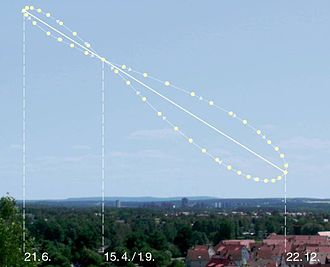 Analemma - Diagram of an analemma looking east in the Northern Hemisphere. The dates of the Sun's position are shown. This analemma is calculated, not photographed.